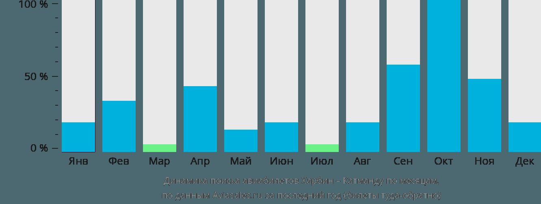 Динамика поиска авиабилетов из Харбина в Катманду по месяцам