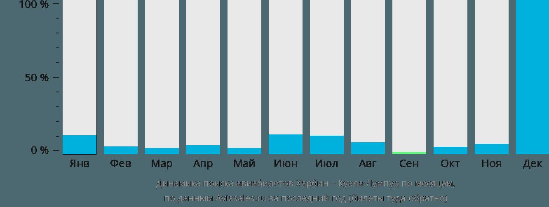 Динамика поиска авиабилетов из Харбина в Куала-Лумпур по месяцам