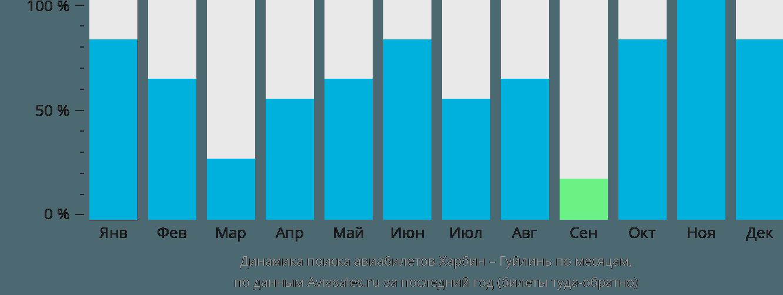 Динамика поиска авиабилетов из Харбина в Гуйлинь по месяцам