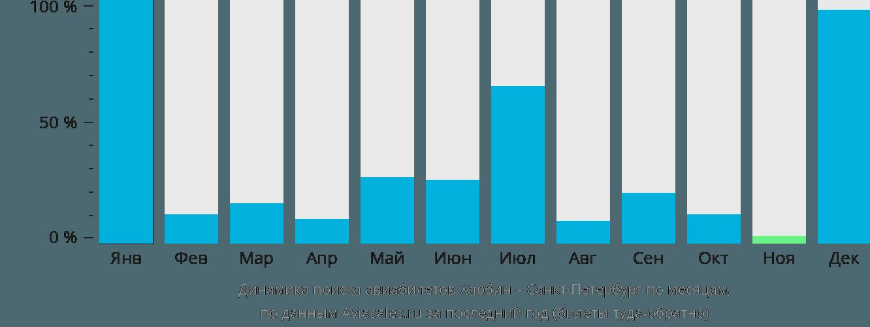 Динамика поиска авиабилетов из Харбина в Санкт-Петербург по месяцам