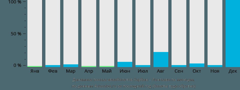 Динамика поиска авиабилетов из Харбина на Лангкави по месяцам