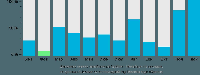 Динамика поиска авиабилетов из Харбина в Мельбурн по месяцам