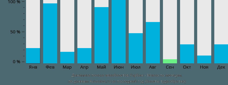 Динамика поиска авиабилетов из Харбина в Макао по месяцам