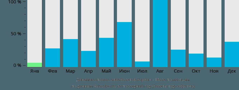 Динамика поиска авиабилетов из Харбина в Мале по месяцам