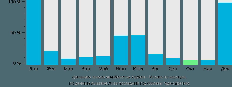 Динамика поиска авиабилетов из Харбина в Москву по месяцам
