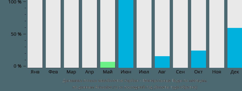Динамика поиска авиабилетов из Харбина в Минеральные воды по месяцам