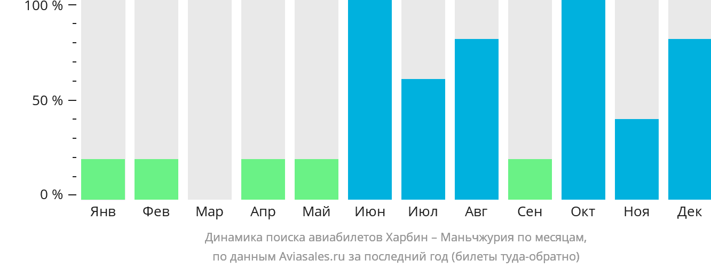 Динамика поиска авиабилетов из Харбина в Маньчжурию по месяцам