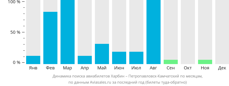 Динамика поиска авиабилетов из Харбина в Петропавловск-Камчатский по месяцам