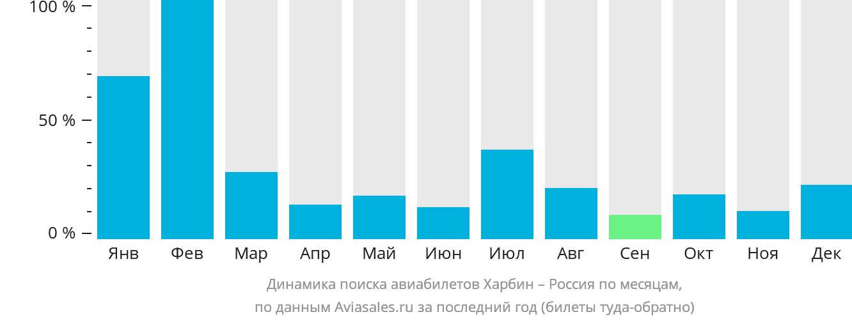 Динамика поиска авиабилетов из Харбина в Россию по месяцам