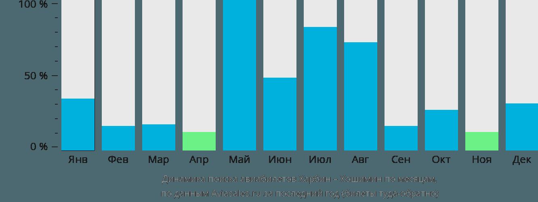 Динамика поиска авиабилетов из Харбина в Хошимин по месяцам