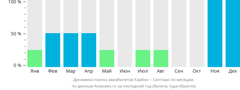 Динамика поиска авиабилетов из Харбина в Саппоро по месяцам