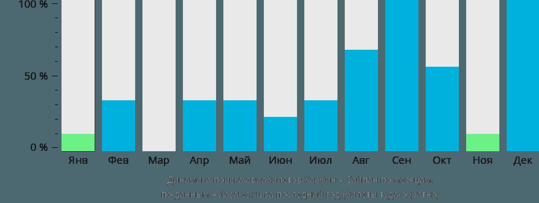 Динамика поиска авиабилетов из Харбина в Сайпан по месяцам