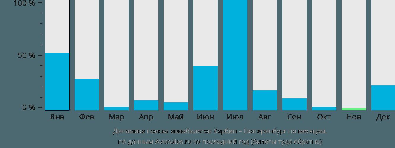 Динамика поиска авиабилетов из Харбина в Екатеринбург по месяцам