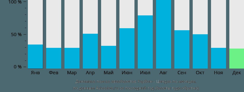 Динамика поиска авиабилетов из Харбина в Циндао по месяцам