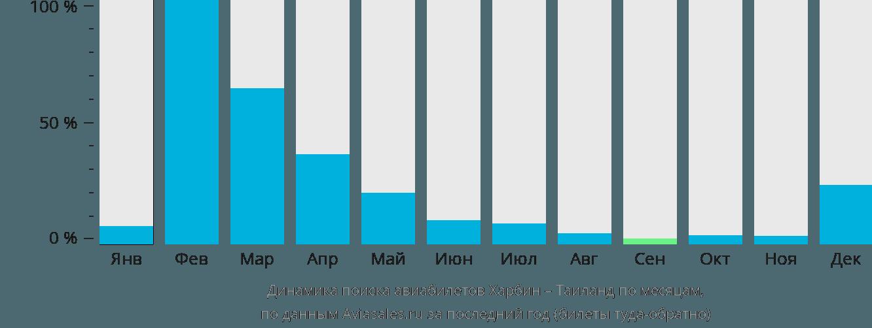 Динамика поиска авиабилетов из Харбина в Таиланд по месяцам