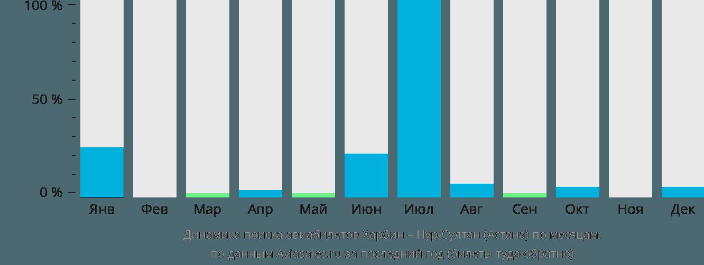 Динамика поиска авиабилетов из Харбина в Астану по месяцам