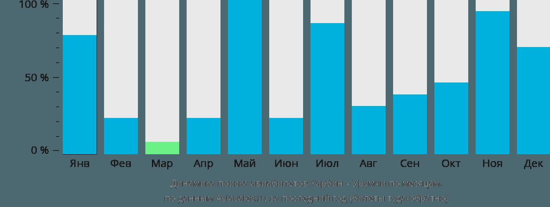 Динамика поиска авиабилетов из Харбина в Урумчи по месяцам