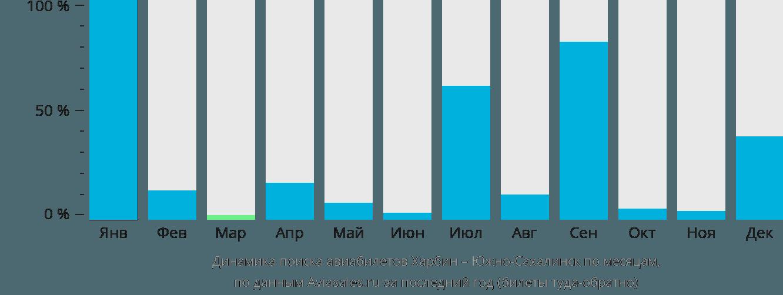 Динамика поиска авиабилетов из Харбина в Южно-Сахалинск по месяцам