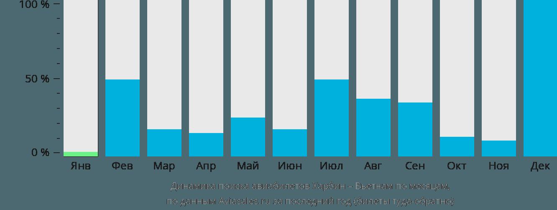 Динамика поиска авиабилетов из Харбина в Вьетнам по месяцам