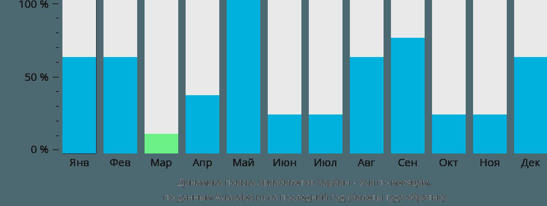 Динамика поиска авиабилетов из Харбина в Уси по месяцам