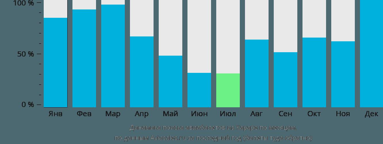 Динамика поиска авиабилетов из Хараре по месяцам