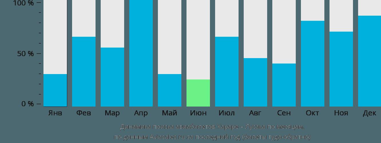Динамика поиска авиабилетов из Хараре в Лусаку по месяцам