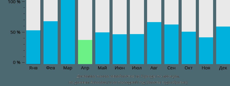 Динамика поиска авиабилетов из Хургады по месяцам