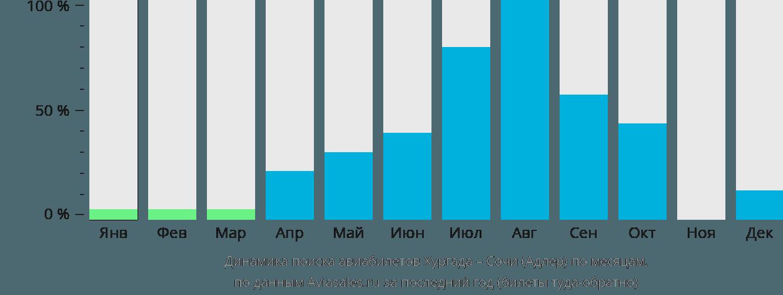 Динамика поиска авиабилетов из Хургады в Сочи по месяцам