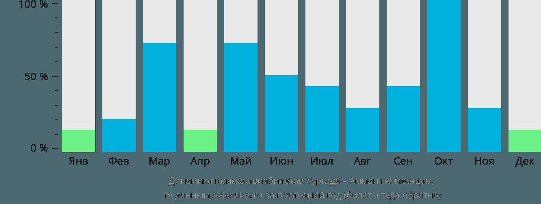 Динамика поиска авиабилетов из Хургады в Амман по месяцам
