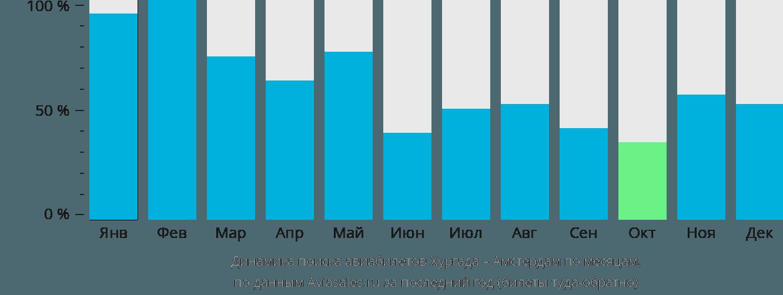 Динамика поиска авиабилетов из Хургады в Амстердам по месяцам