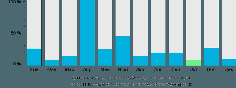 Динамика поиска авиабилетов из Хургады в Анталью по месяцам