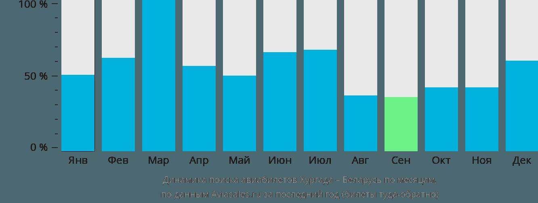Динамика поиска авиабилетов из Хургады в Беларусь по месяцам
