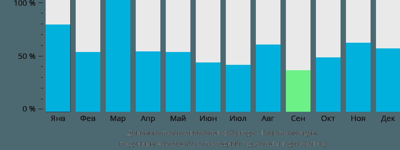 Динамика поиска авиабилетов из Хургады в Каир по месяцам