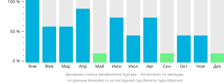 Динамика поиска авиабилетов из Хургады в Копенгаген по месяцам