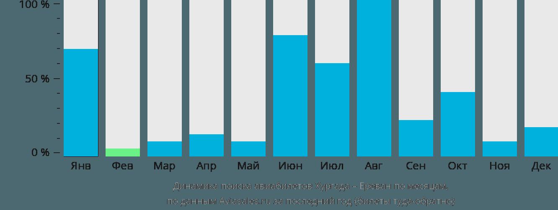 Динамика поиска авиабилетов из Хургады в Ереван по месяцам