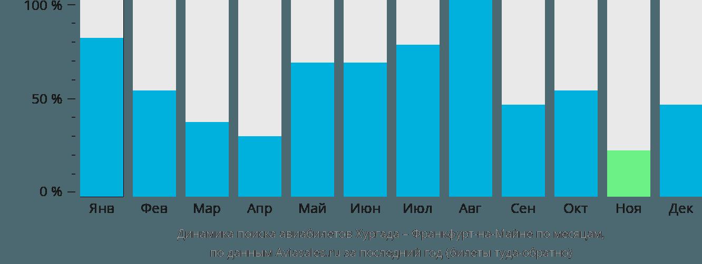 Динамика поиска авиабилетов из Хургады во Франкфурт-на-Майне по месяцам
