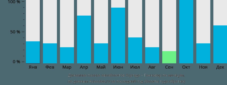 Динамика поиска авиабилетов из Хургады в Ганновер по месяцам