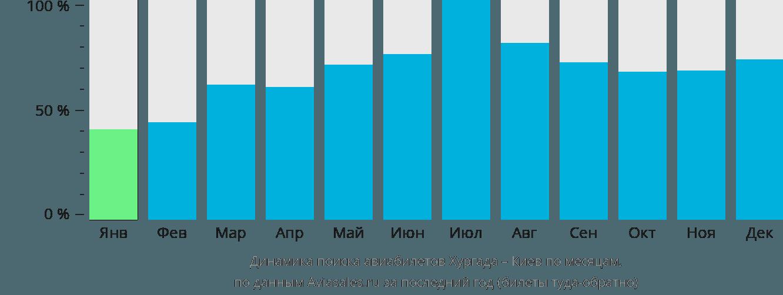 Динамика поиска авиабилетов из Хургады в Киев по месяцам