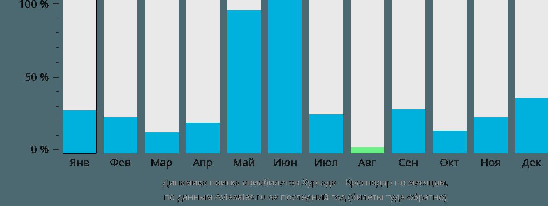 Динамика поиска авиабилетов из Хургады в Краснодар по месяцам