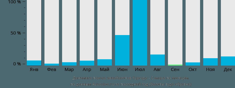 Динамика поиска авиабилетов из Хургады в Самару по месяцам