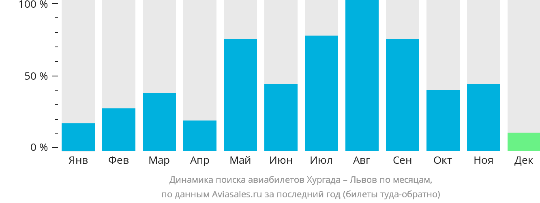 Динамика поиска авиабилетов из Хургады в Львов по месяцам