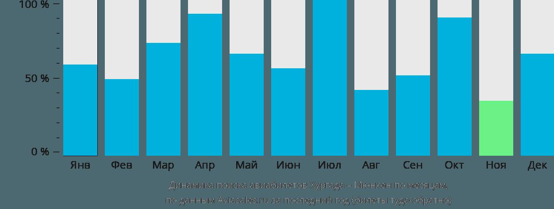 Динамика поиска авиабилетов из Хургады в Мюнхен по месяцам