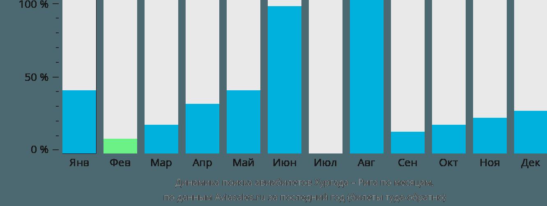 Динамика поиска авиабилетов из Хургады в Ригу по месяцам