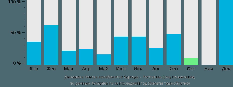 Динамика поиска авиабилетов из Хургады в Ростов-на-Дону по месяцам