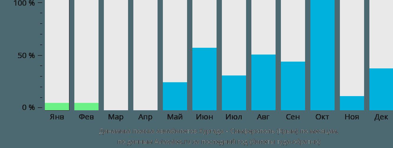 Динамика поиска авиабилетов из Хургады в Симферополь по месяцам