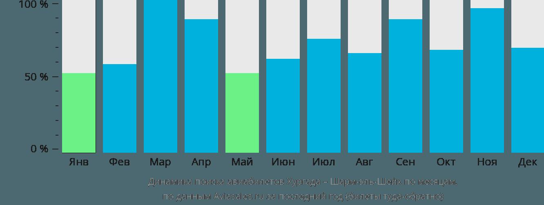 Динамика поиска авиабилетов из Хургады в Шарм-эш-Шейх по месяцам