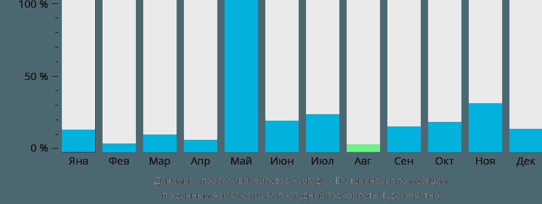 Динамика поиска авиабилетов из Хургады в Екатеринбург по месяцам