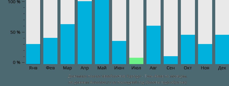 Динамика поиска авиабилетов из Хургады в Тель-Авив по месяцам