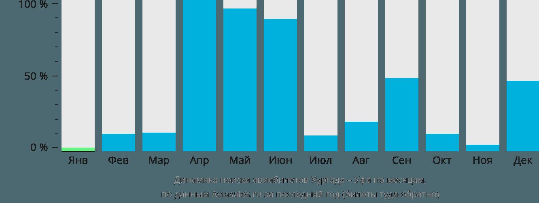 Динамика поиска авиабилетов из Хургады в Уфу по месяцам