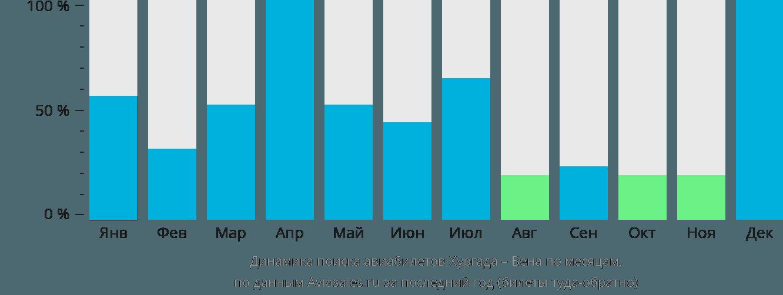 Динамика поиска авиабилетов из Хургады в Вену по месяцам